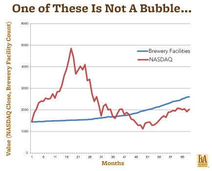 No bubble after all?