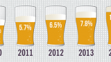 Craft beer hit double digit share in 2014